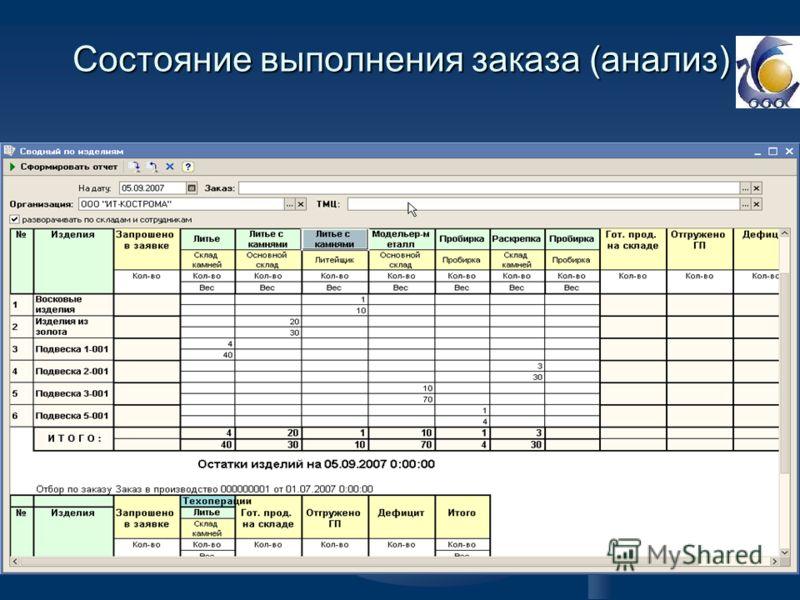 Состояние выполнения заказа (анализ)