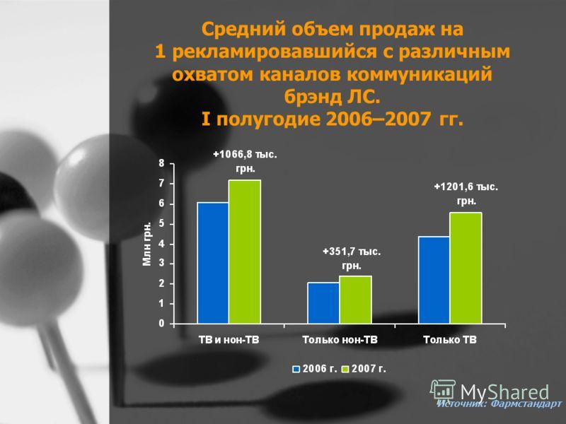 Средний объем продаж на 1 рекламировавшийся с различным охватом каналов коммуникаций брэнд ЛС. I полугодие 2006–2007 гг. Источник: Фармстандарт