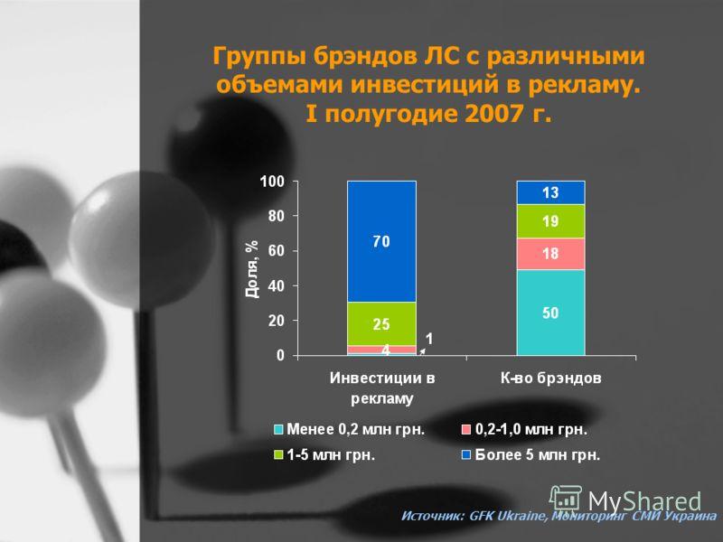 Группы брэндов ЛС с различными объемами инвестиций в рекламу. I полугодие 2007 г. Источник: GFK Ukraine, Мониторинг СМИ Украина