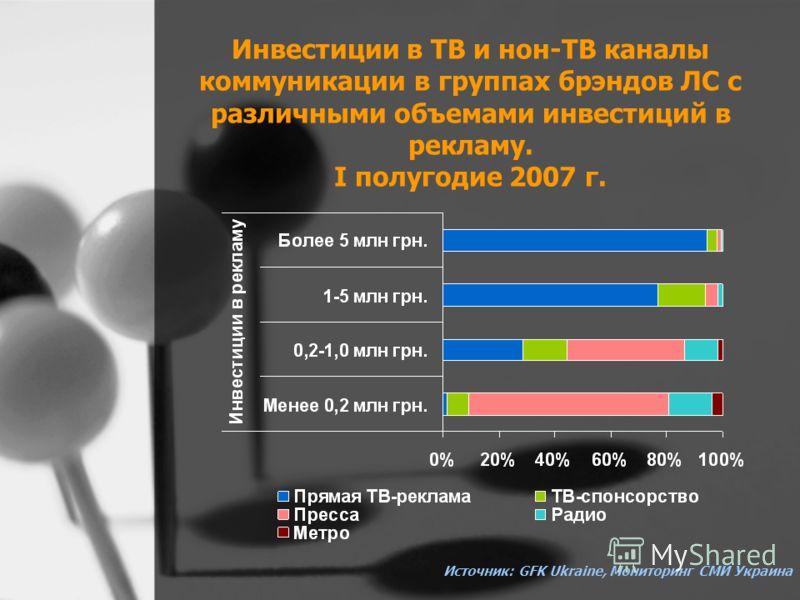 Инвестиции в ТВ и нон-ТВ каналы коммуникации в группах брэндов ЛС с различными объемами инвестиций в рекламу. I полугодие 2007 г. Источник: GFK Ukraine, Мониторинг СМИ Украина
