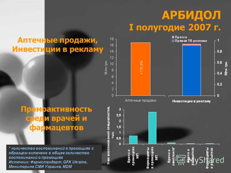АРБИДОЛ I полугодие 2007 г. Аптечные продажи, Инвестиции в рекламу Промоактивность среди врачей и фармацевтов * количество воспоминаний о промоциях с образцом включено в общее количество воспоминаний о промоциях Источник: Фармстандарт, GFK Ukraine, М