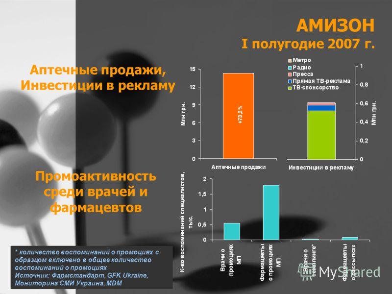 АМИЗОН I полугодие 2007 г. Аптечные продажи, Инвестиции в рекламу Промоактивность среди врачей и фармацевтов * количество воспоминаний о промоциях с образцом включено в общее количество воспоминаний о промоциях Источник: Фармстандарт, GFK Ukraine, Мо