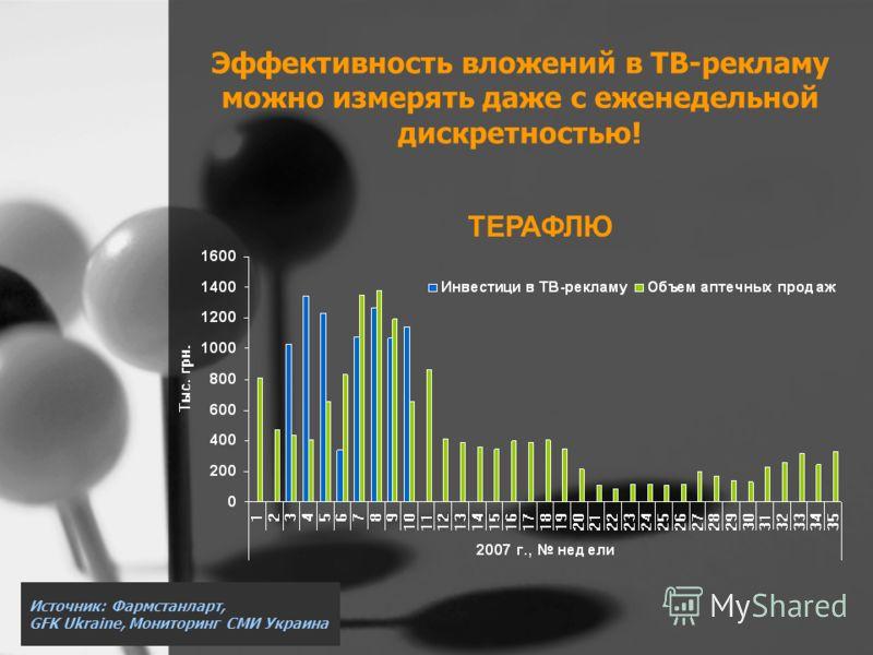 Эффективность вложений в ТВ-рекламу можно измерять даже с еженедельной дискретностью! ТЕРАФЛЮ Источник: Фармстанларт, GFK Ukraine, Мониторинг СМИ Украина