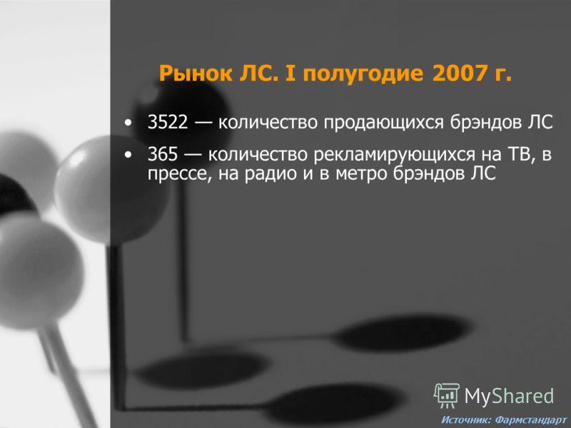 Рынок ЛС. I полугодие 2007 г. 3522 количество продающихся брэндов ЛС 365 количество рекламирующихся на ТВ, в прессе, на радио и в метро брэндов ЛС Источник: Фармстандарт