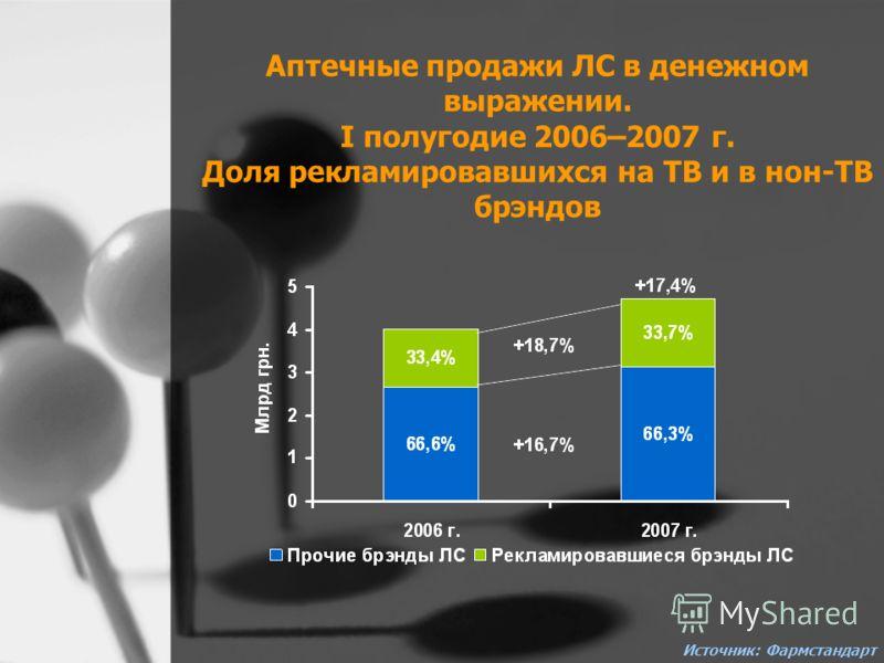 Аптечные продажи ЛС в денежном выражении. I полугодие 2006–2007 г. Доля рекламировавшихся на ТВ и в нон-ТВ брэндов Источник: Фармстандарт