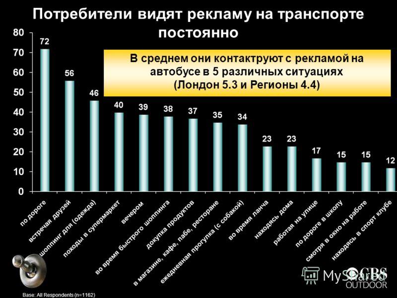Потребители видят рекламу на транспорте постоянно В среднем они контактруют с рекламой на автобусе в 5 различных ситуациях (Лондон 5.3 и Регионы 4.4) Base: All Respondents (n=1162)