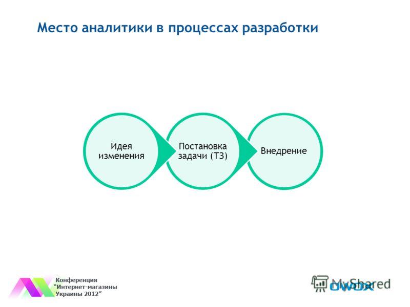 Место аналитики в процессах разработки Внедрение Постановка задачи (ТЗ) Идея изменения