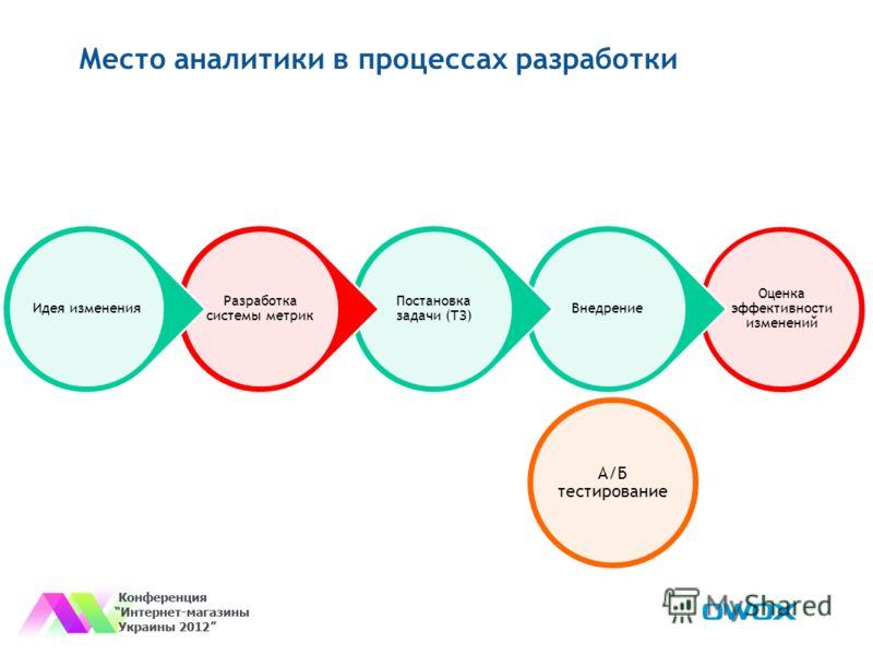 Место аналитики в процессах разработки Оценка эффективности изменений Внедрение Постановка задачи (ТЗ) Разработка системы метрик Идея изменения А/Б тестирование