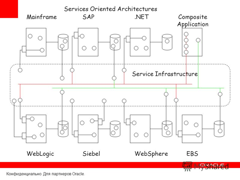 Конфиденциально. Для партнеров Oracle. MainframeSAP.NETComposite Application WebLogicSiebelWebSphere Services Oriented Architectures Service Infrastructure EBS