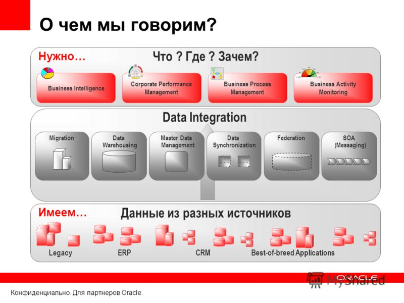 Конфиденциально. Для партнеров Oracle. Data Integration Data Warehousing Master Data Management SOA (Messaging) FederationMigration Данные из разных источников ERP --- CRM - - - Legacy --- Best-of-breed Applications Что ? Где ? Зачем? Business Intell