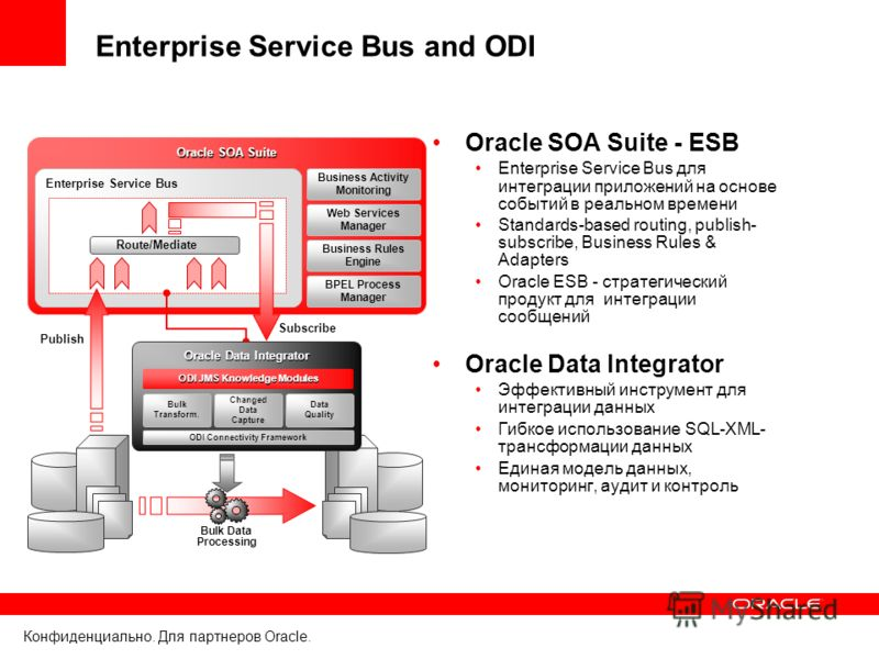 Конфиденциально. Для партнеров Oracle. Enterprise Service Bus and ODI Oracle SOA Suite Business Activity Monitoring Web Services Manager Business Rules Engine BPEL Process Manager Enterprise Service Bus Publish Route/Mediate Oracle SOA Suite - ESB En