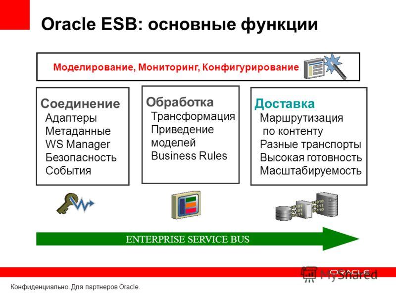 Конфиденциально. Для партнеров Oracle. Oracle ESB: основные функции ENTERPRISE SERVICE BUS Соединение Адаптеры Метаданные WS Manager Безопасность События Соединение Адаптеры Метаданные WS Manager Безопасность События Обработка Трансформация Приведени