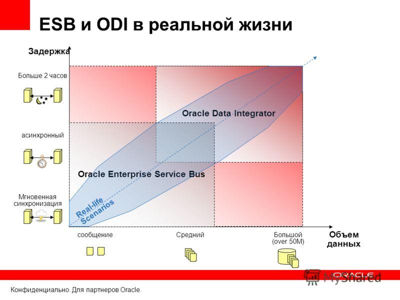 Конфиденциально. Для партнеров Oracle. Oracle Data Integrator ESB и ODI в реальной жизни Объем данных Задержка сообщениеСреднийБольшой (over 50M) Мгновенная синхронизация асинхронный Больше 2 часов Oracle Enterprise Service Bus Real-life Scenarios
