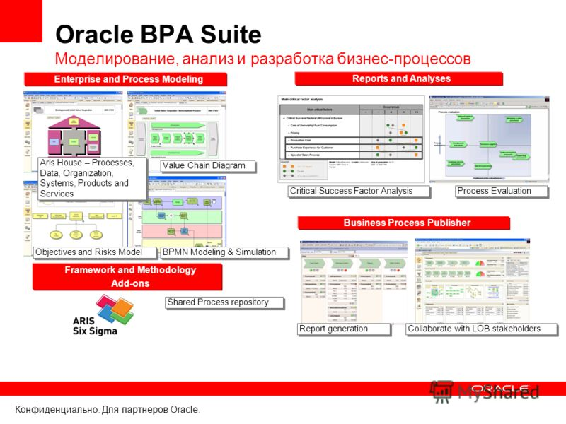 Конфиденциально. Для партнеров Oracle. Oracle BPA Suite Моделирование, анализ и разработка бизнес-процессов Reports and Analyses Enterprise and Process Modeling Business Process Publisher Framework and Methodology Add-ons BPMN Modeling & Simulation V