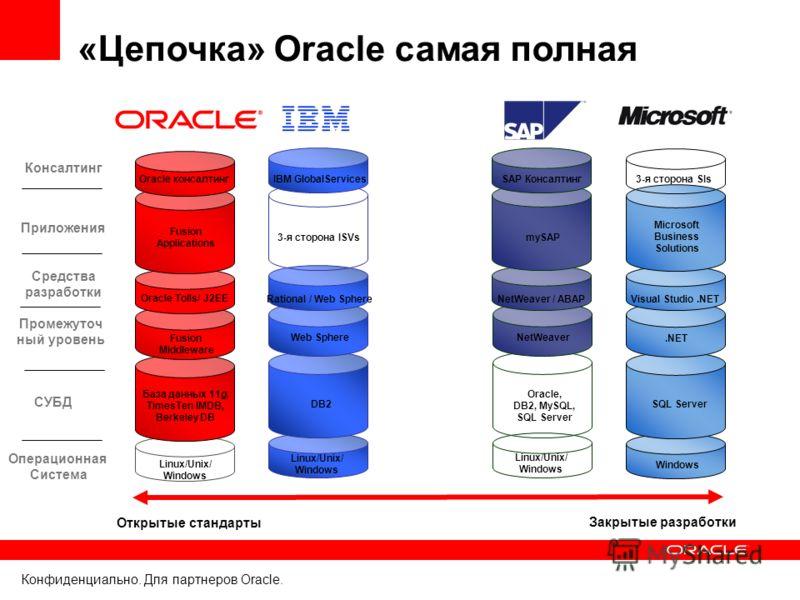 Конфиденциально. Для партнеров Oracle. «Цепочка» Oracle самая полная Операционная Система СУБД Промежуточ ный уровень Средства разработки Приложения Консалтинг Windows SQL Server.NET Visual Studio.NET Linux/Unix/ Windows База данных 11g, TimesTen IMD