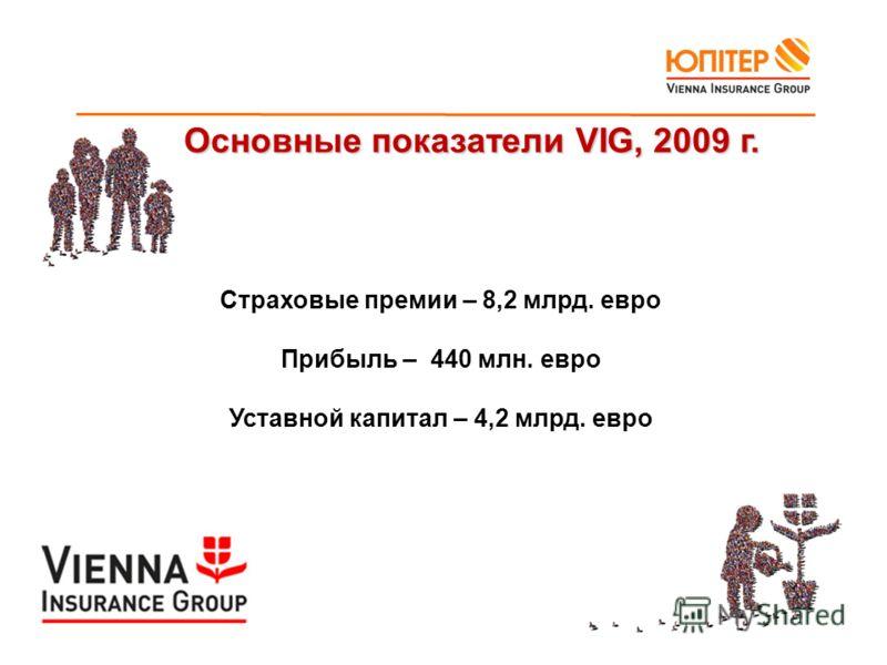 Основные показатели VIG, 2009 г. Основные показатели VIG, 2009 г. Страховые премии – 8,2 млрд. евро Прибыль – 440 млн. евро Уставной капитал – 4,2 млрд. евро