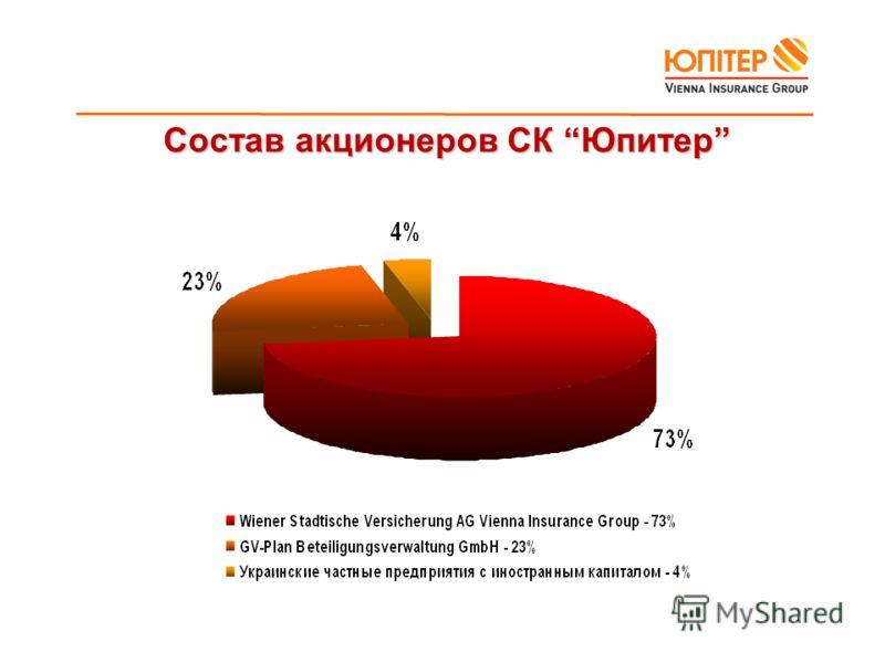 Состав акционеров СК Юпитер