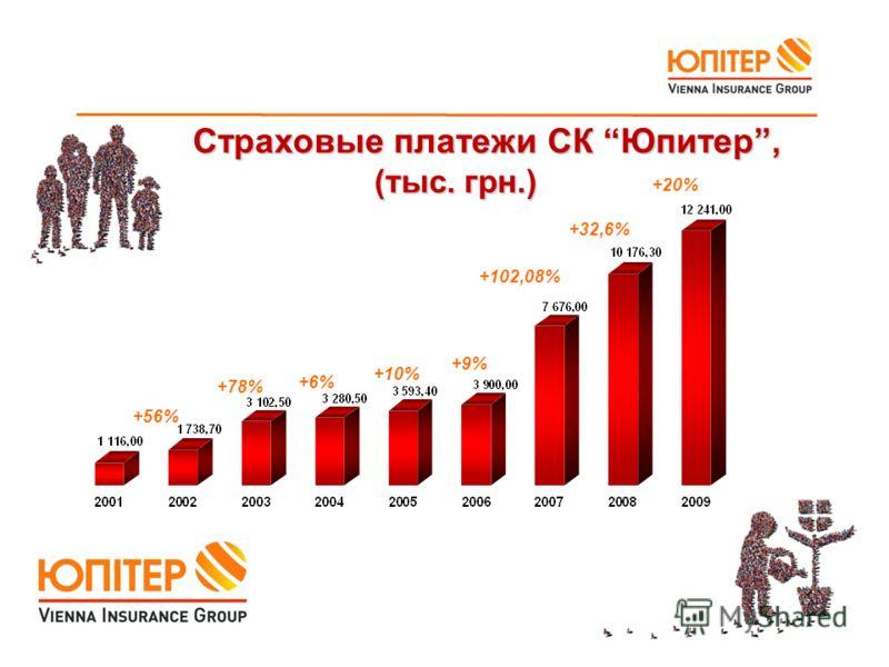 Страховые платежи СК Юпитер, (тыс. грн.) Страховые платежи СК Юпитер, (тыс. грн.) +56% +78% +6% +10% +9% +102,08% +32,6% +20%