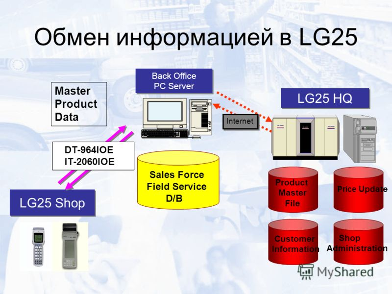 LG25 Shop Back Office PC Server Back Office PC Server LG25 HQ Product Master File Price Update Customer Information Shop Administration Sales Force Field Service D/B DT-964IOE IT-2060IOE Internet Обмен информацией в LG25 Master Product Data