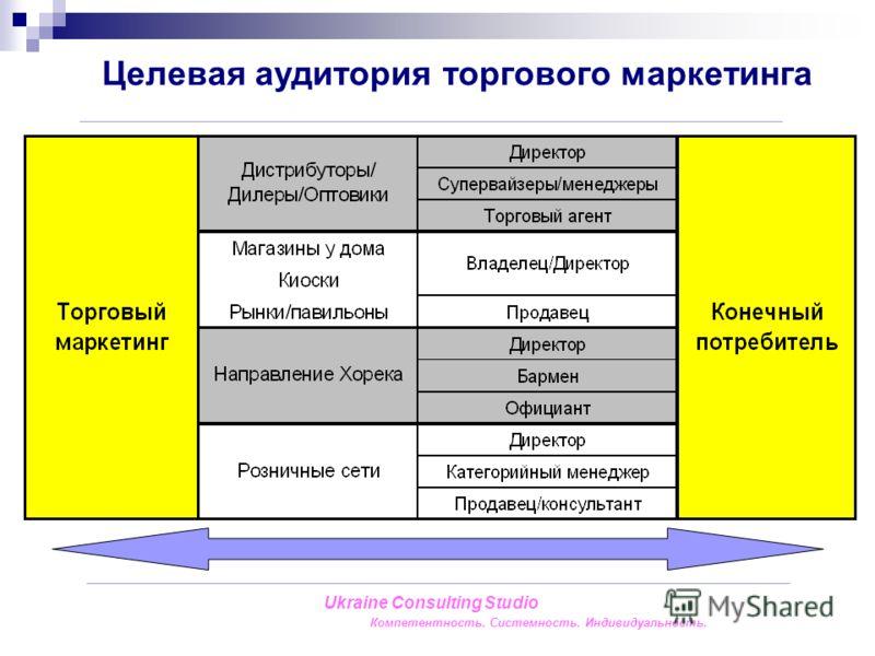 Ukraine Consulting Studio Компетентность. Системность. Индивидуальность. Целевая аудитория торгового маркетинга