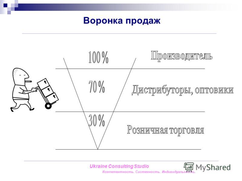 Воронка продаж Ukraine Consulting Studio Компетентность. Системность. Индивидуальность.