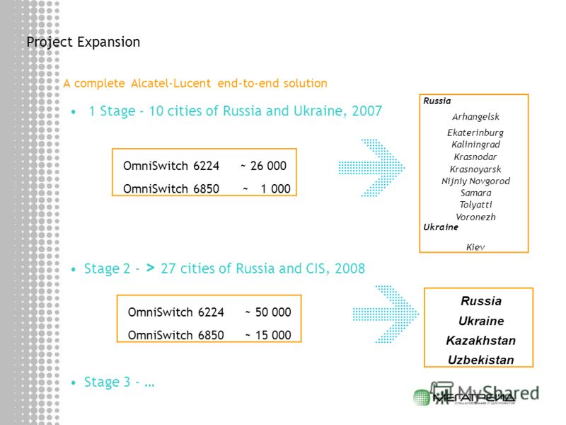 Project Expansion A complete Alcatel-Lucent end-to-end solution 1 Stage - 10 cities of Russia and Ukraine, 2007 Stage 2 - > 27 cities of Russia and CIS, 2008 Stage 3 - … OmniSwitch 6224 ~ 50 000 OmniSwitch 6850 ~ 15 000 Russia Arhangelsk Ekaterinburg