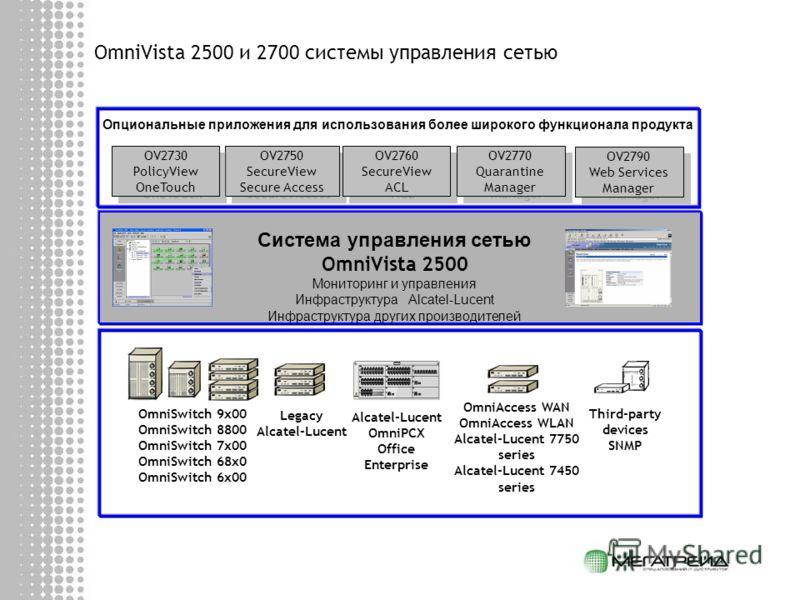 OmniVista 2500 и 2700 системы управления сетью Система управления сетью OmniVista 2500 Мониторинг и управления Инфраструктура Alcatel-Lucent Инфраструктура других производителей OmniSwitch 9x00 OmniSwitch 8800 OmniSwitch 7x00 OmniSwitch 68x0 OmniSwit