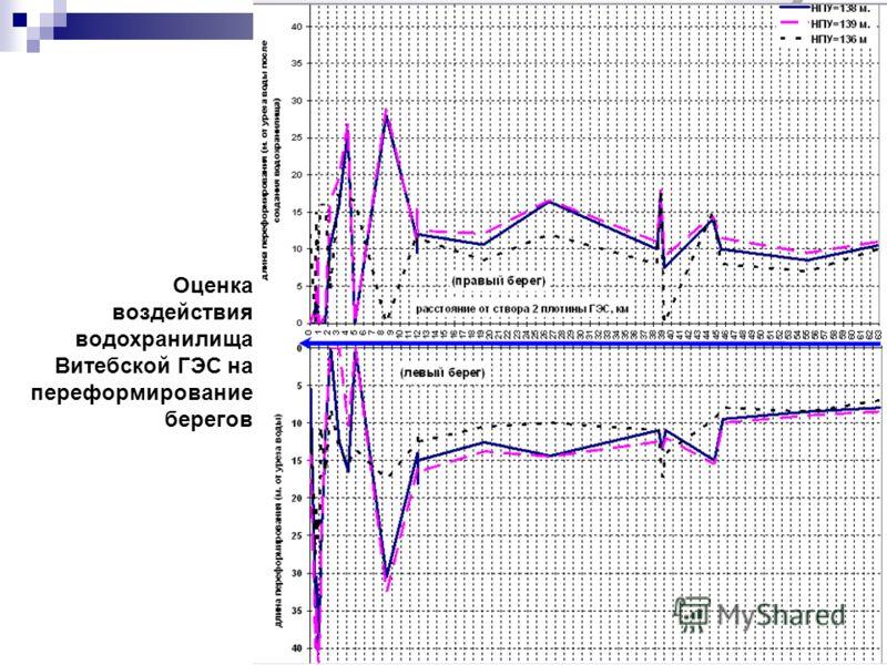 Оценка воздействия водохранилища Витебской ГЭС на переформирование берегов