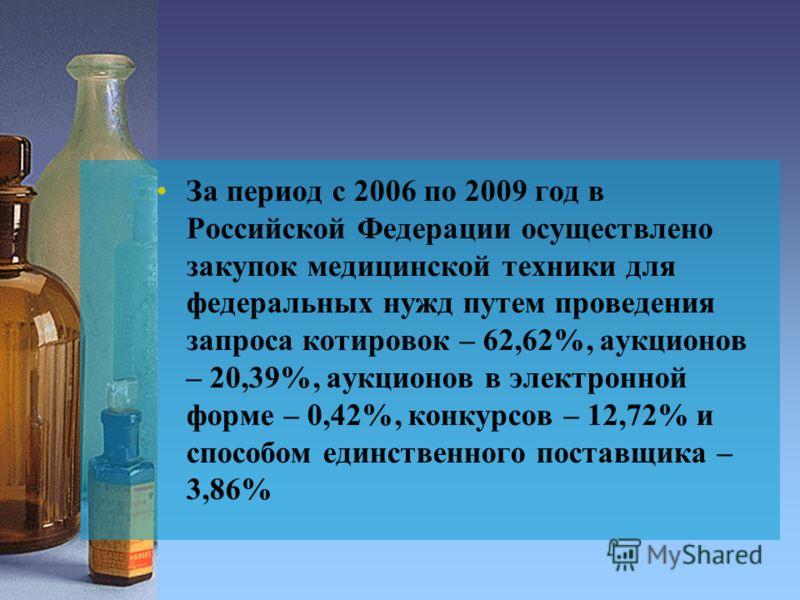За период с 2006 по 2009 год в Российской Федерации осуществлено закупок медицинской техники для федеральных нужд путем проведения запроса котировок – 62,62%, аукционов – 20,39%, аукционов в электронной форме – 0,42%, конкурсов – 12,72% и способом ед