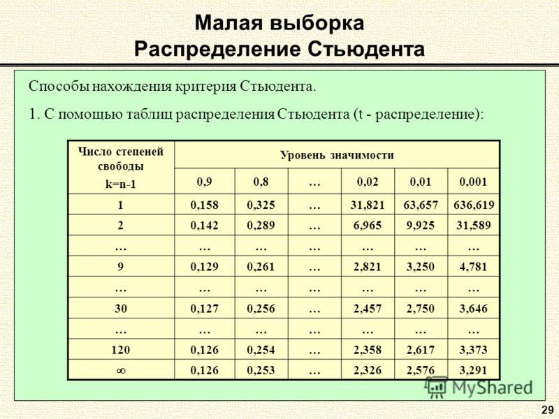 29 Способы нахождения критерия Стьюдента. 1. С помощью таблиц распределения Стьюдента (t - распределение): Число степеней свободы k=n-1 Уровень значимости 0,90,8…0,020,010,001 10,1580,325…31,82163,657636,619 20,1420,289…6,9659,92531,589 ………………… 90,12