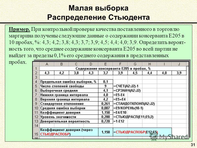 31 Малая выборка Распределение Стьюдента Пример. При контрольной проверке качества поставленного в торговлю маргарина получены следующие данные о содержании консерванта Е205 в 10 пробах, %: 4,3; 4,2; 3,8; 4,3; 3,7; 3,9; 4,5; 4,4; 4,0; 3,9. Определить