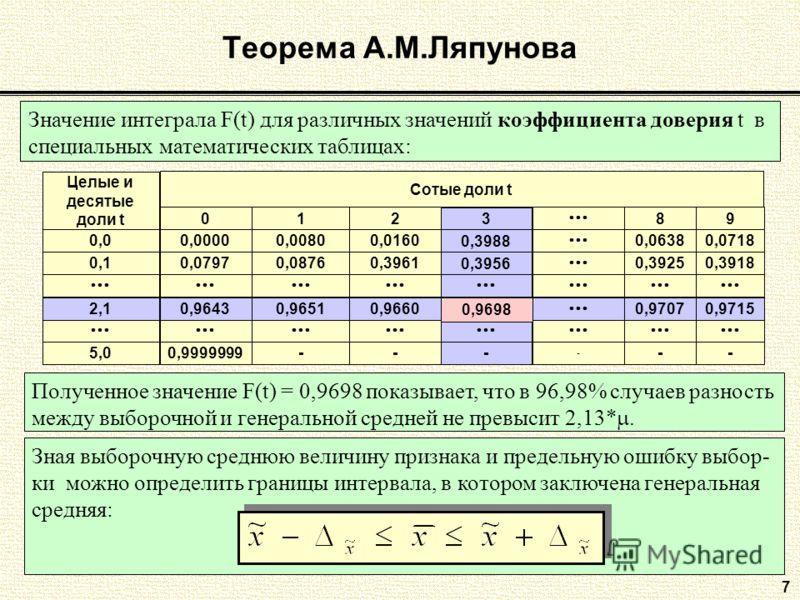 7 Теорема А.М.Ляпунова Значение интеграла F(t) для различных значений коэффициента доверия t в специальных математических таблицах: 0,0 0,1 Целые и десятые доли t Сотые доли t 0 0,0000 0,0797 1 0,0080 0,0876 8 0,0638 0,3925 9 0,0718 0,3918 2 0,0160 0
