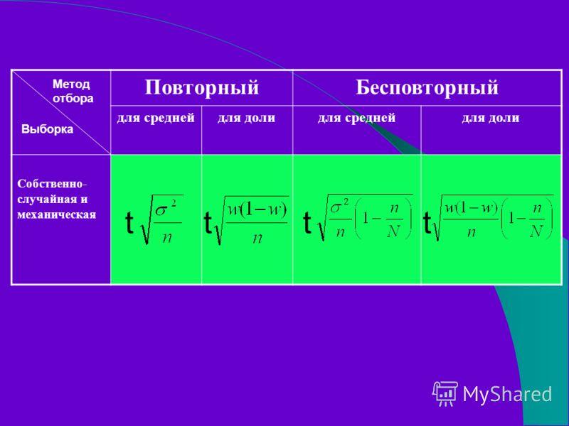 ПовторныйБесповторный для среднейдля долидля среднейдля доли Собственно- случайная и механическая tttt Метод отбора Выборка