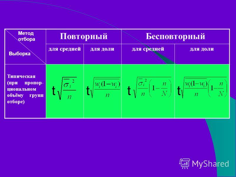 ПовторныйБесповторный для среднейдля долидля среднейдля доли Типическая (при пропор- циональном объёму групп отборе) tttt Метод отбора Выборка