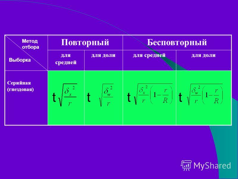 ПовторныйБесповторный для средней для долидля среднейдля доли Серийная (гнездовая) tttt Метод отбора Выборка
