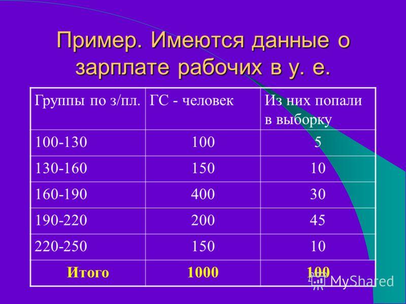 Пример. Имеются данные о зарплате рабочих в у. е. Группы по з/пл.ГС - человекИз них попали в выборку 100-1301005 130-16015010 160-19040030 190-22020045 220-25015010 Итого1000100
