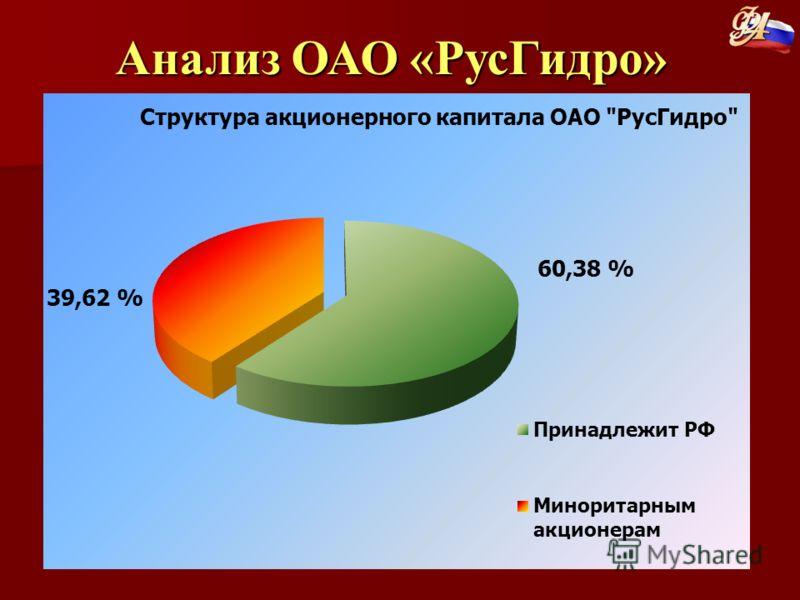 60,38 % Анализ ОАО «РусГидро»