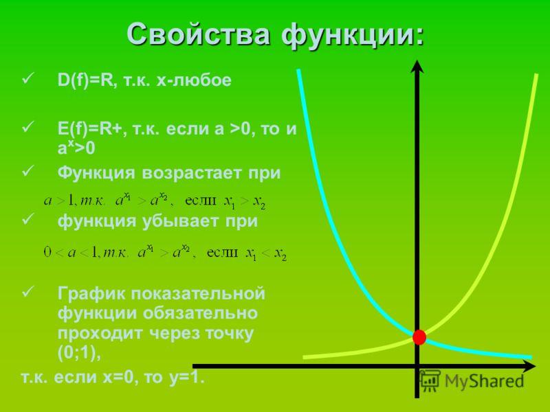 Свойства функции: D(f)=R, т.к. х-любое Е(f)=R+, т.к. если a >0, то и a x >0 Функция возрастает при функция убывает при График показательной функции обязательно проходит через точку (0;1), т.к. если х=0, то у=1.