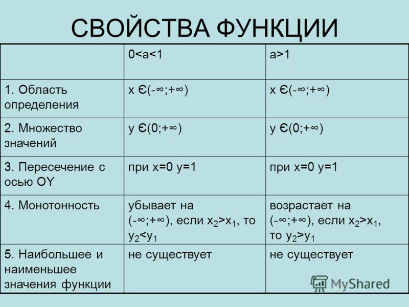 СВОЙСТВА ФУНКЦИИ 0x 1, то y 2 x 1, то y 2 >y 1 5. Наибольшее и наименьшее значения функции не существует