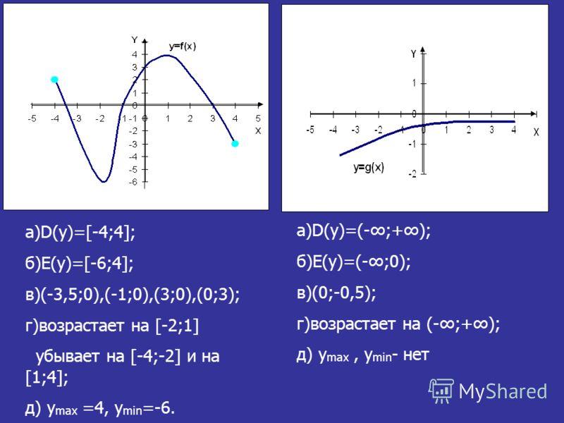 a)D(y)=[-4;4]; б)E(y)=[-6;4]; в)(-3,5;0),(-1;0),(3;0),(0;3); г)возрастает на [-2;1] убывает на [-4;-2] и на [1;4]; д) y max =4, y min =-6. a)D(y)=(-;+); б)E(y)=(-;0); в)(0;-0,5); г)возрастает на (-;+); д) y max, y min - нет