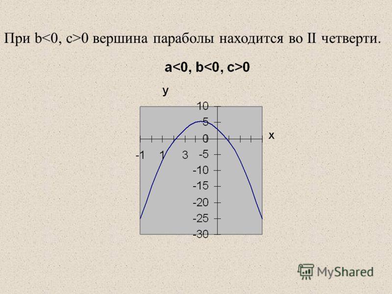 При b 0 вершина параболы находится вo II четверти.