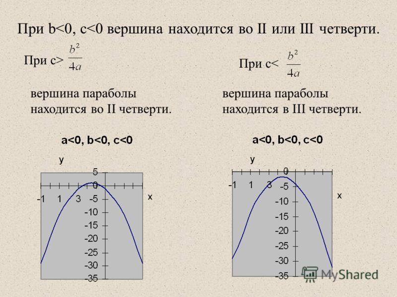 При с> вершина параболы находится в III четверти. При с< вершина параболы находится вo II четверти. При b