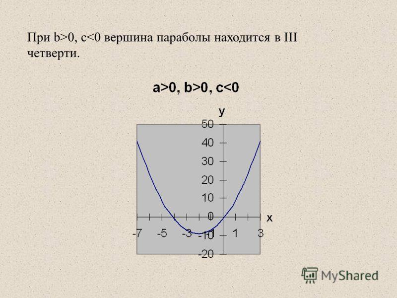 При b>0, c