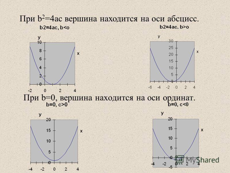 При b=0, вершина находится на оси ординат. При b 2 =4ac вершина находится на оси абсцисс.