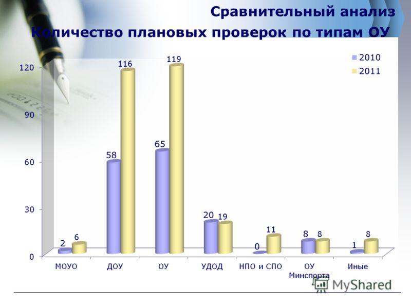 Количество плановых проверок по типам ОУ Сравнительный анализ