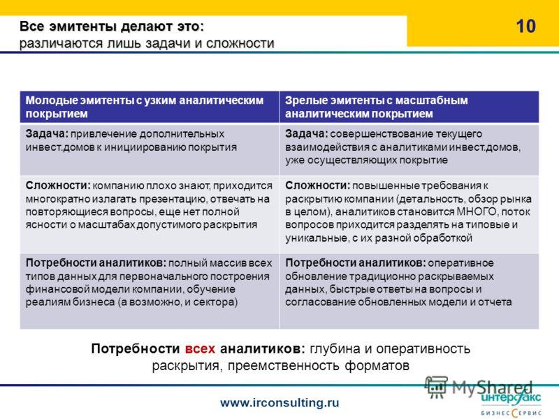 Все эмитенты делают это: различаются лишь задачи и сложности 10 www.irconsulting.ru Потребности всех аналитиков: глубина и оперативность раскрытия, преемственность форматов Молодые эмитенты с узким аналитическим покрытием Зрелые эмитенты с масштабным
