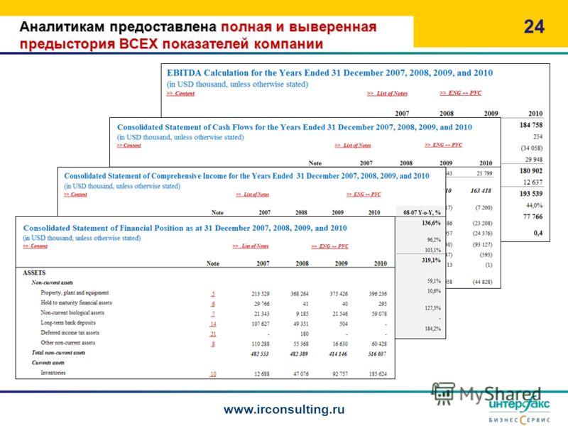 Аналитикам предоставлена полная и выверенная предыстория ВСЕХ показателей компании 24 www.irconsulting.ru