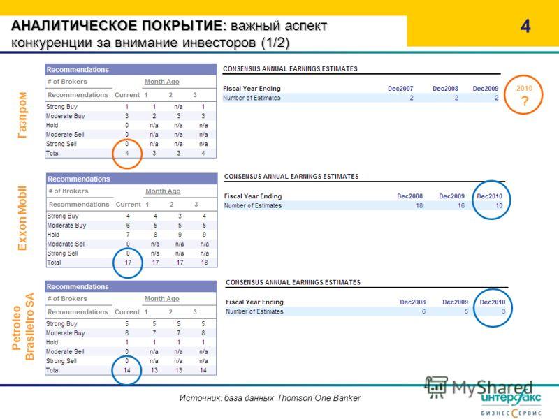 АНАЛИТИЧЕСКОЕ ПОКРЫТИЕ: важный аспект конкуренции за внимание инвесторов (1/2) 4 Газпром Exxon Mobil Источник: база данных Thomson One Banker Petroleo Brasileiro SA 2010 ?