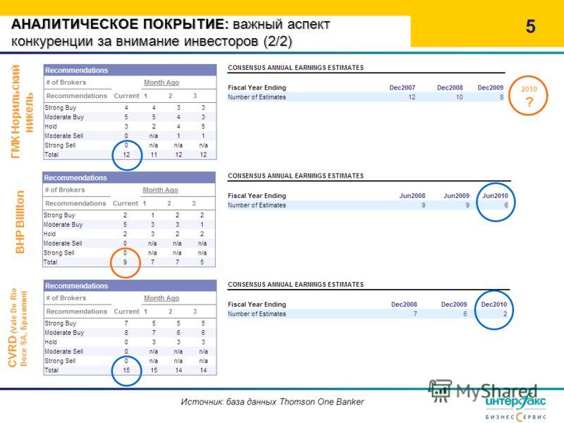 АНАЛИТИЧЕСКОЕ ПОКРЫТИЕ: важный аспект конкуренции за внимание инвесторов (2/2) 5 ГМК Норильский никель BHP Billiton Источник: база данных Thomson One Banker CVRD (Vale Do Rio Doce SA, Бразилия) 2010 ?