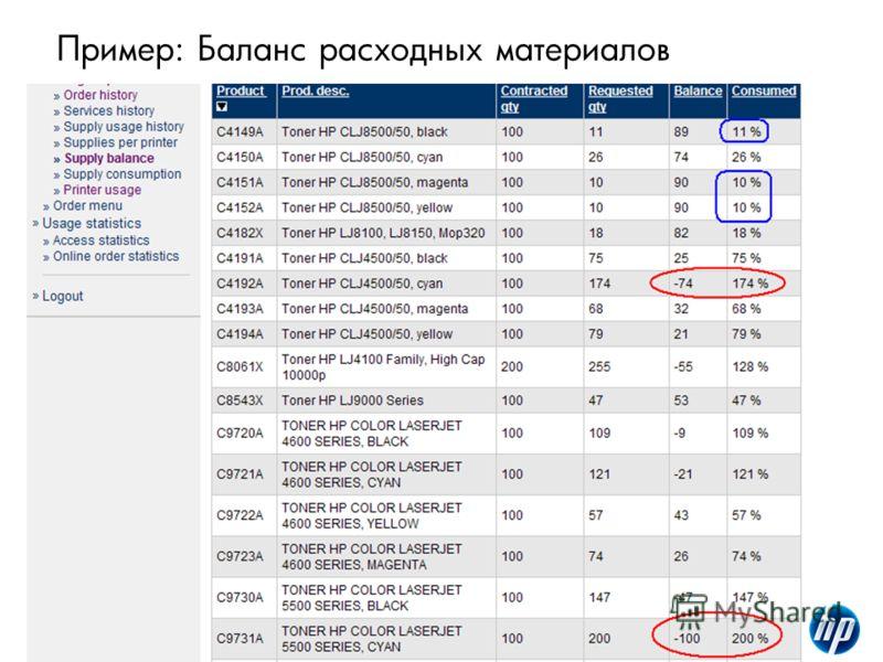 198/10/2012HP Confidential Пример: Баланс расходных материалов